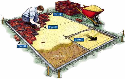 Basic Materials Layout Of A Brick Patio Job