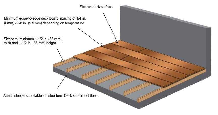 Install a ground level deck over a concrete patio for 16x16 deck material list