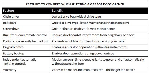 Install your own garage door opener for How to choose a garage door opener