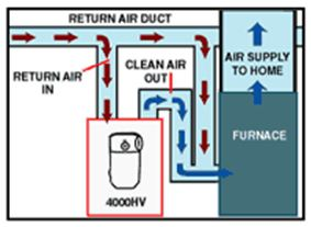 house air filters honeywell whole house hepa filter bypass for forced air heating house hepa cleaners and filtration