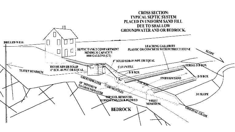 Cross Sectional View Residential Septic System