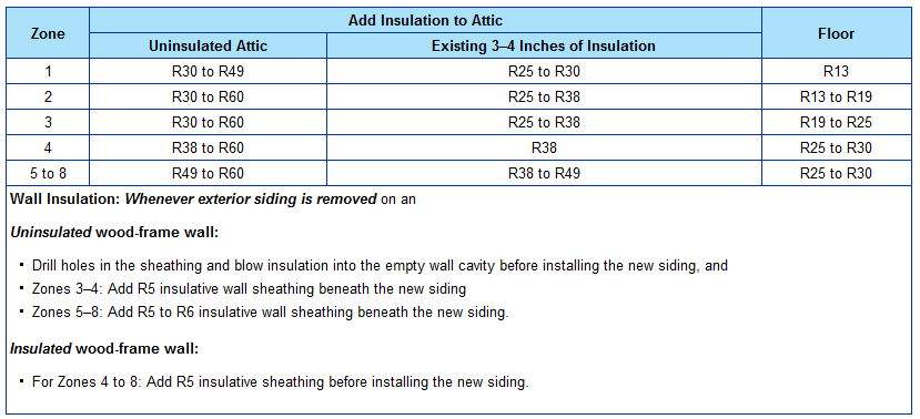 How much insulation does your home need part 2 for What r value do i need for exterior walls